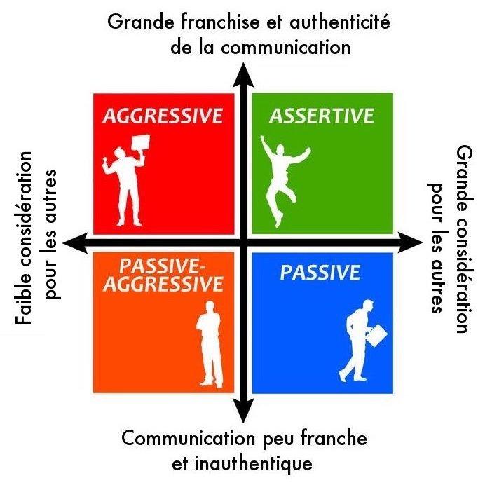Comment reconnaître une personnalité assertive?